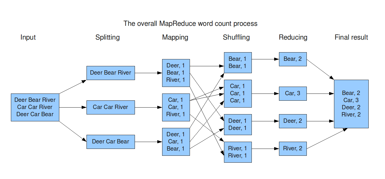 Map Reduce structure