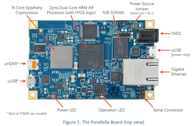 parallella front view